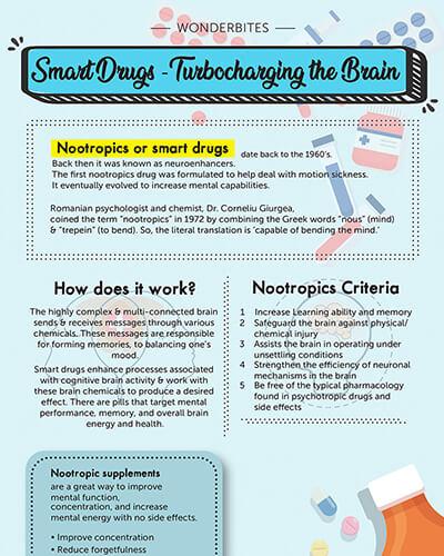 Smart Drugs - Nootropics Explained | Wonderbites | Petrosains